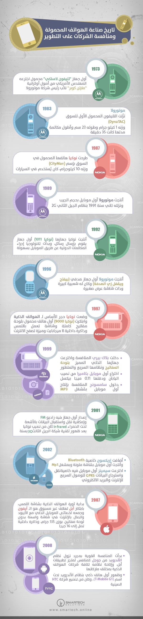 Mobile Phone Development History infographic