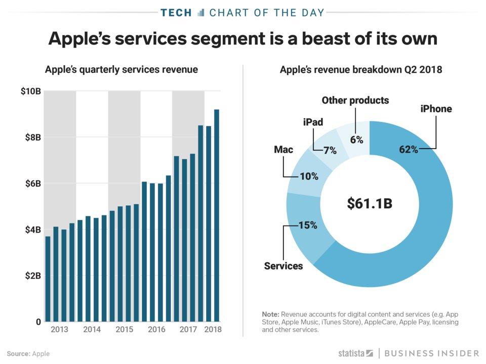 apple stores metrics